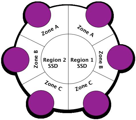 Shrinking the Cassandra cluster to fewer nodes - AryaNetAryaNet